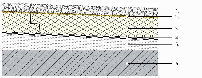 Izolace plochých střech