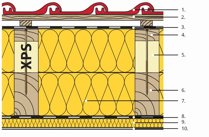 Izolace šikmých střech